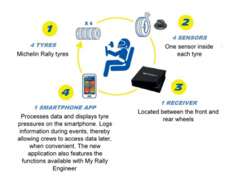 MICHELIN MOTORSPORT CONNECT:  TYRES THAT COMMUNICATE WITH RALLY CREWS!